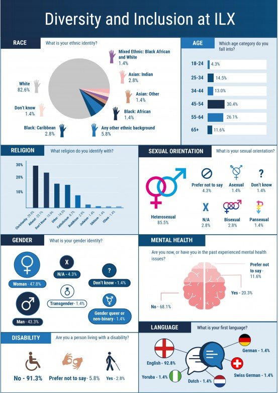 Diversity and inclusion infographic