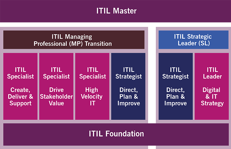 ITIL master diagram