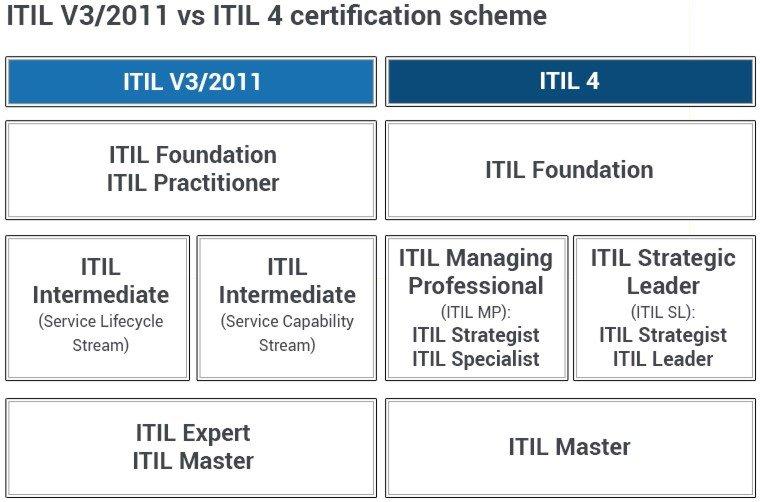 ITIL V3 vs ITIL 4 diagram